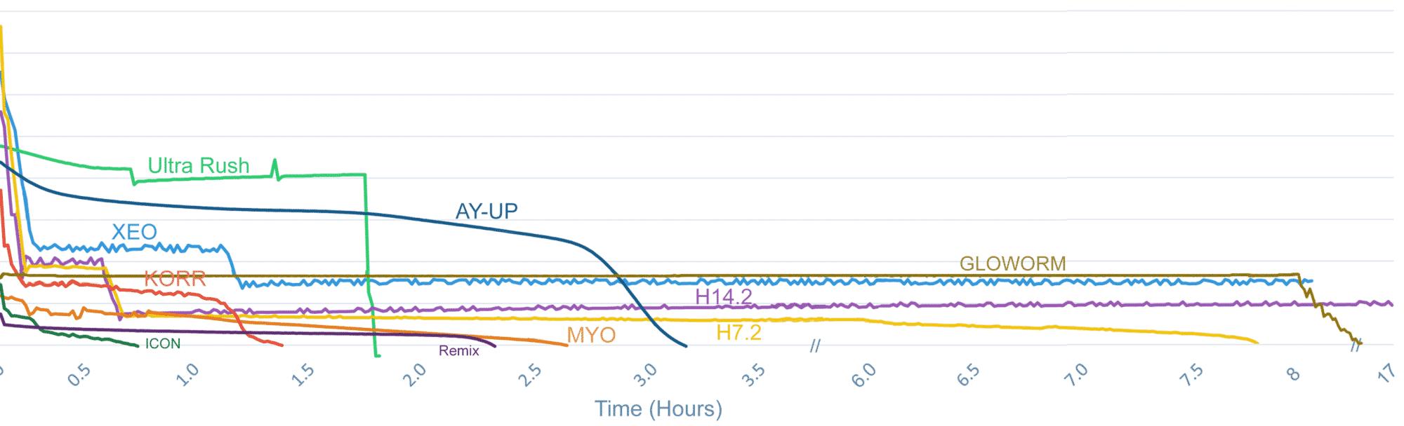Headlight comparison graph